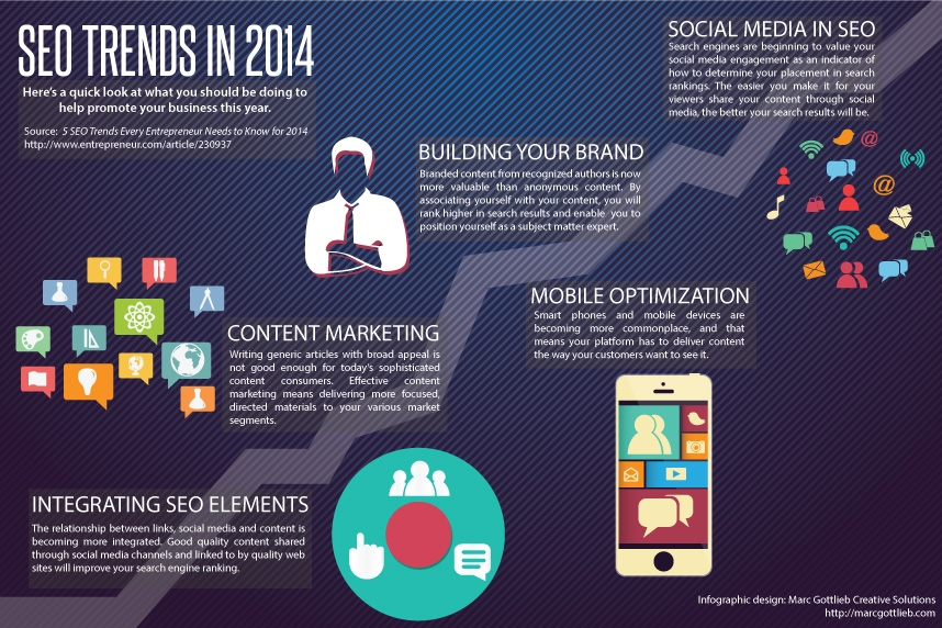SEO Trends in 2014