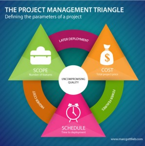 Infographic of the Project Management Triangle